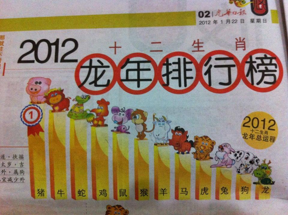 Zodiac 2012
